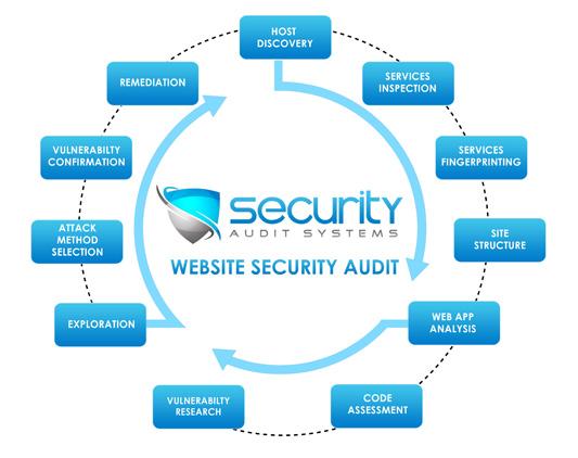 Những vấn đề an toàn trong thiết kế web Quy Nhơn
